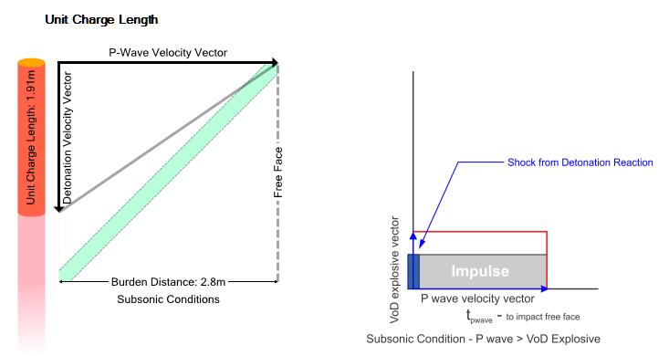 APPENDIX A - The AEGIS Unit Charge Model©
